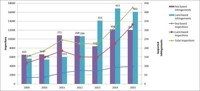 Suspected infringements 2009-2015.jpg